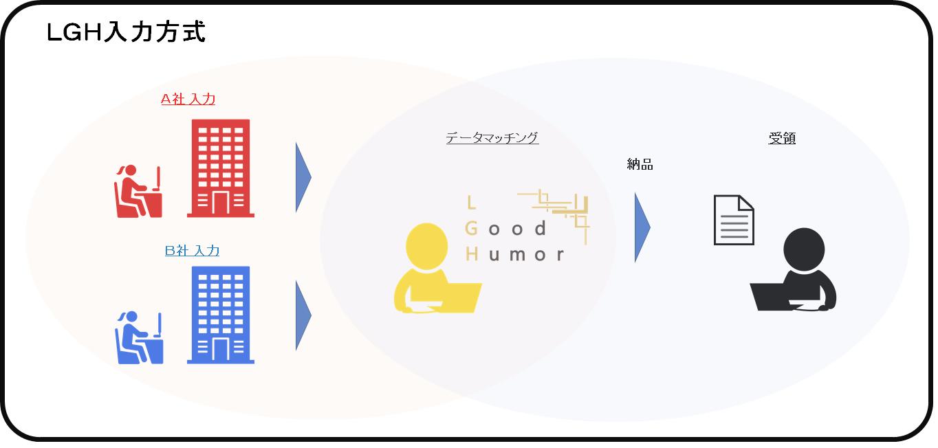 lgh-data